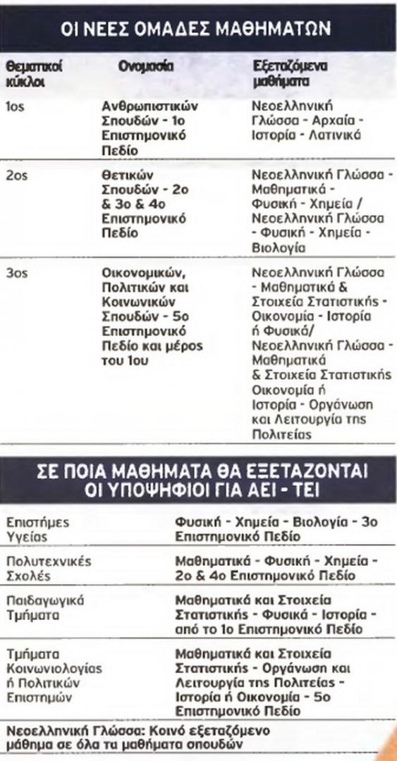 ΝΕΟ ΛΥΚΕΙΟ: Αποσυνδέεται το απολυτήριο λυκείου από τις πανελλαδικές Neo-lykeio-mathimata